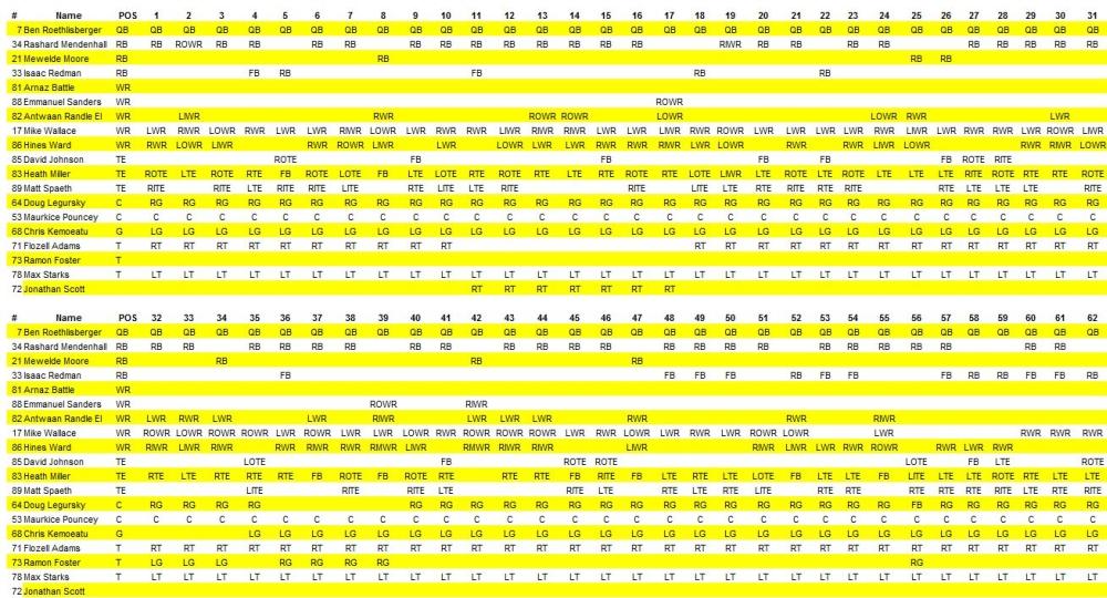 Steelers Week 6 Offensive Participation Chart Versus Browns