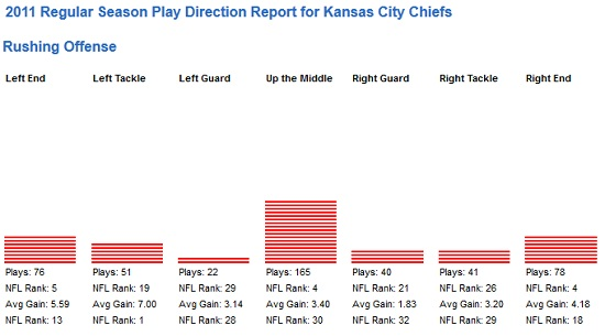 chiefs-direction