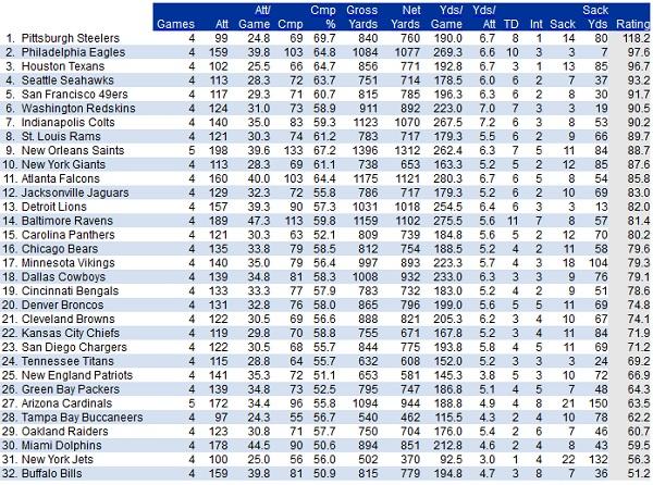 2012 preseason passing stats