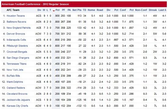 2012 AFC Standings