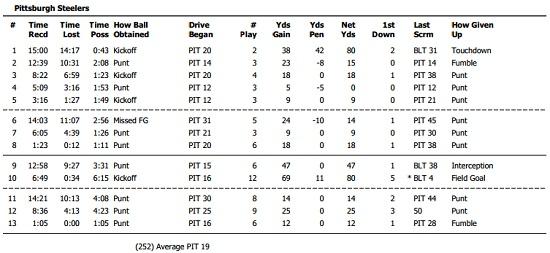 Steelers Drive Chart Ravens