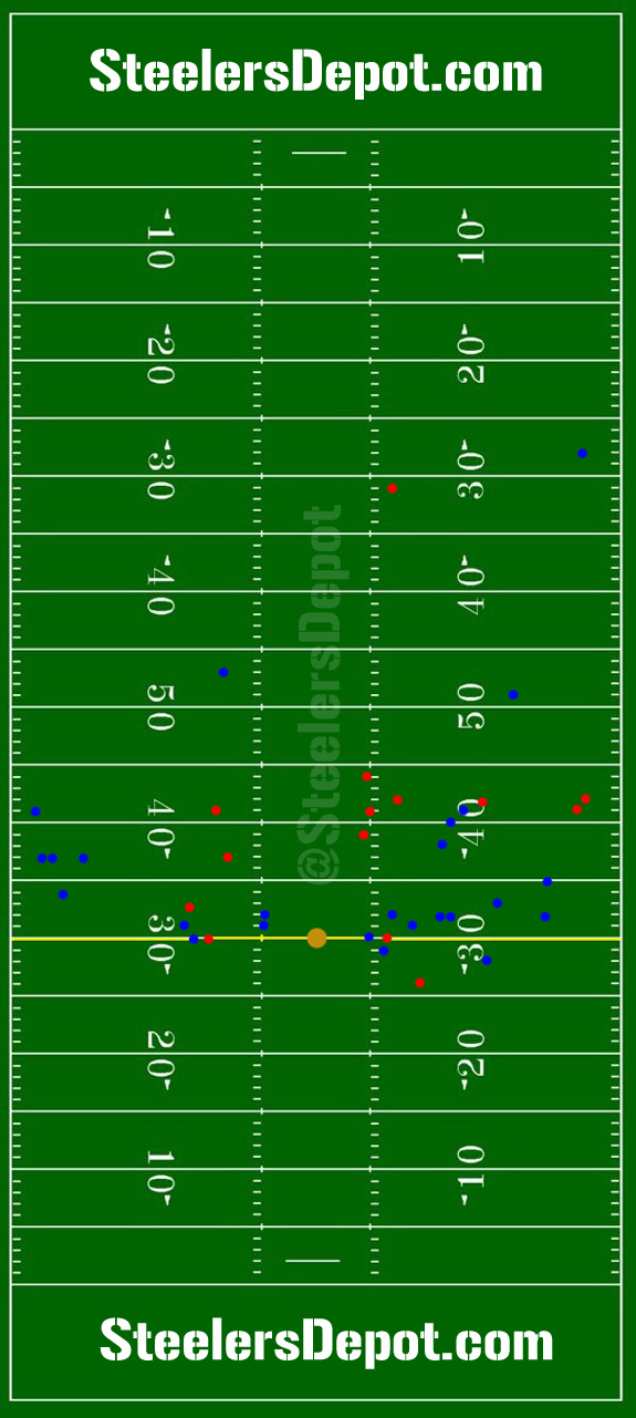 Ben Roethlisberger passing chart Steelers vs Bengals