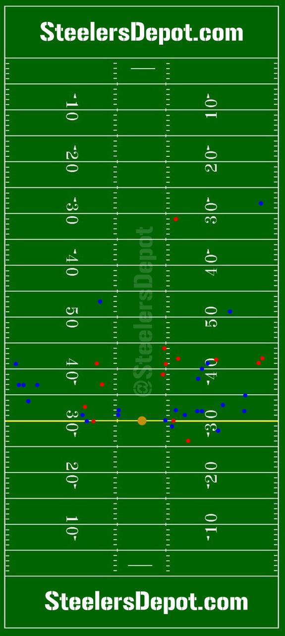 Ben Roethlisberger passing chart Steelers vs Bengals