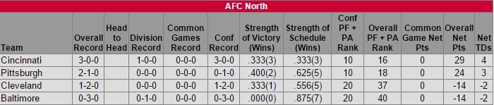 afc-north-week-3-standings-2015