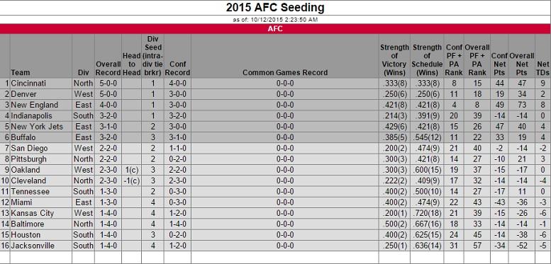2015-afc-seeding-week-5-monday-night