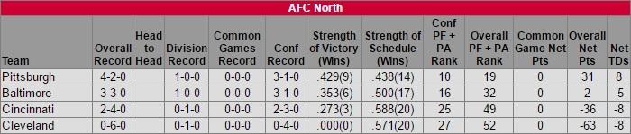 afc-north-standings-week-6
