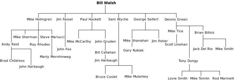 bill-walsh-tree