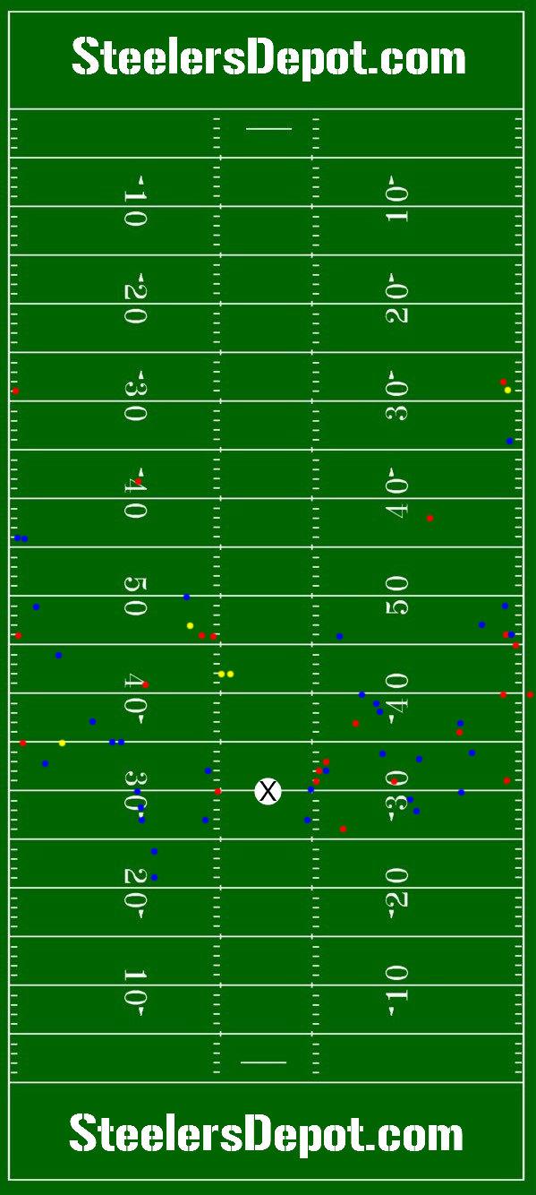 jones-passing-chart
