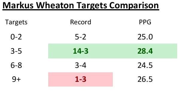 wheaton-targets