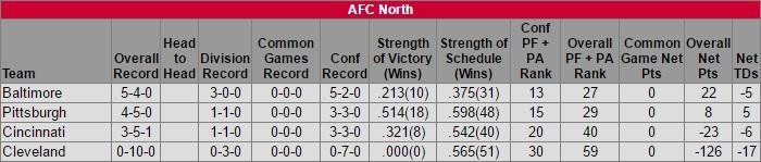 afc-north-standings-week-10