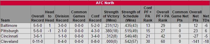 afc-north-standings-week-11