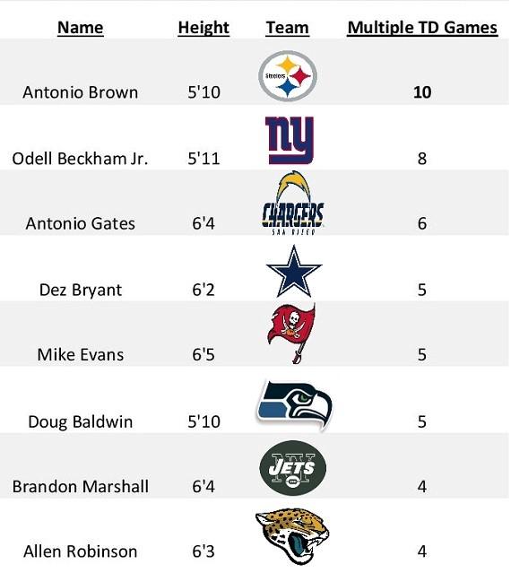 brown-touchdowns