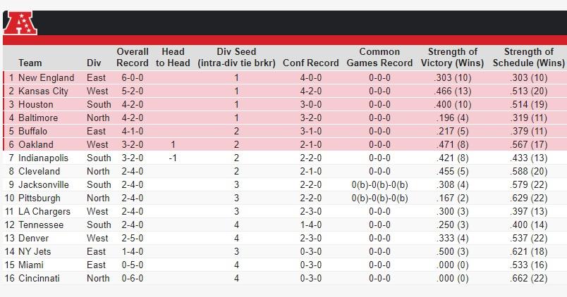 Week 7 AFC Playoff Seeding
