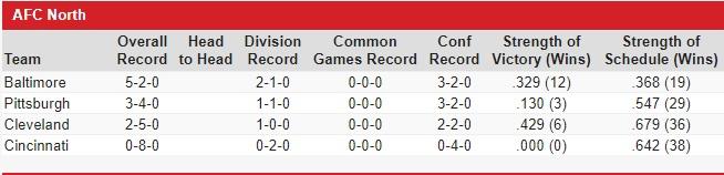 AFC North Standings Entering Week 9 - 2019