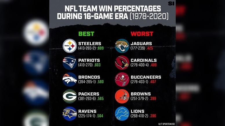Steelers lead winning percentages