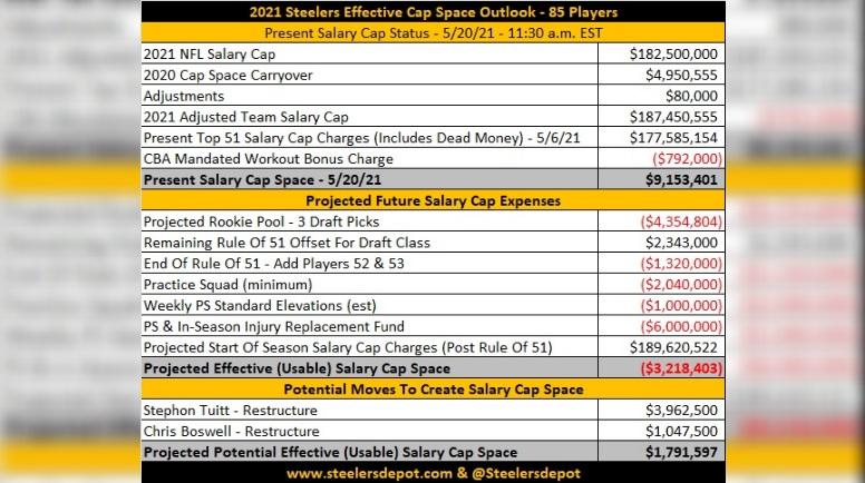 Steelers salary cap outlook